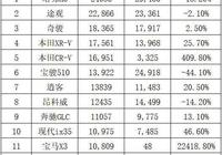 5月SUV銷量Top15榜單:中國車僅5款第一是哈弗H6,日本車賣火了