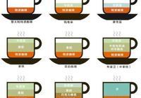 """咖啡文化趣談:美式咖啡比意式濃縮低端嗎?痛擊咖啡""""鄙視鏈"""""""