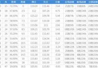NBA西部最新排名:國王躺升前八,火箭逼近前四,湖人穩居第十