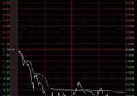 跌停股揭祕:國光電器(002045)跌停原因 最新DDE大單淨流出3220萬