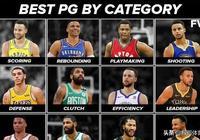 美媒排名NBA現役控衛各項能力:歐文控球最強,庫裡4項排名第一!