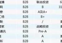 又有9家B2B企業獲融資,簡商沙龍邀您聊聊B2B供應鏈