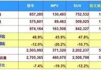 3月國內車企銷量最終排名:上汽大眾三連跌,日系逆勢強增長