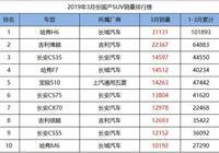 2019年3月份國產SUV銷量1-165名,長安收穫頗豐,眾泰終於爭氣了