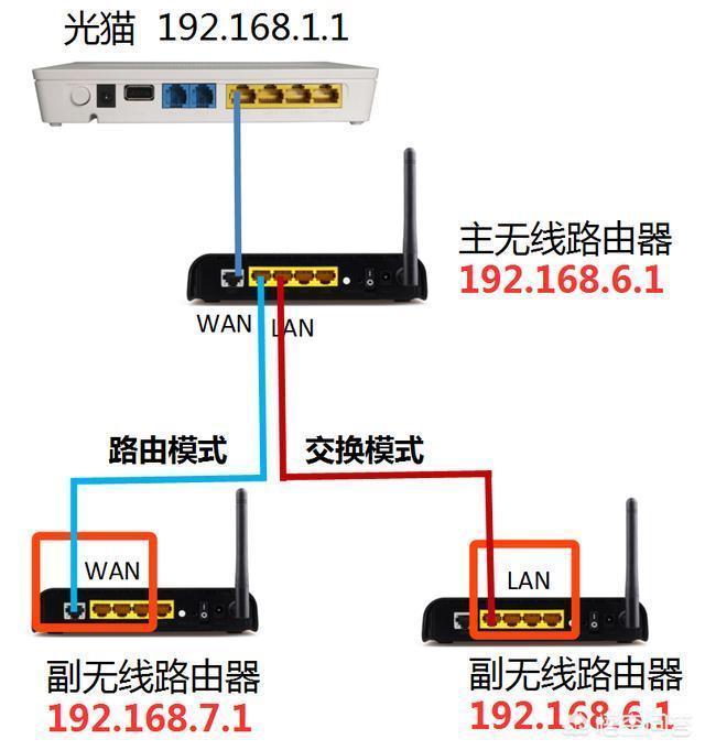 為什麼無線路由器只能當交換機使用?