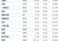 中國概念股週四開盤普遍下跌 易車網重挫近8%
