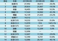 3月SUV銷量排行榜,奇駿第三,奔馳GLC賣的比本田XR-V都多