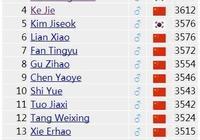 圍甲19輪柯潔、樸廷桓同時瞬間崩盤,羋昱廷成為新的排名第一,棋壇要變天了嗎?