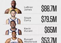 詹姆斯緣何連續5年稱霸NBA收入榜?