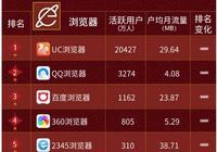 中國五大手機瀏覽器:QQ瀏覽器第二,百度瀏覽器第三!