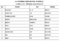 阿里文學三部作品上榜中國網絡小說排行榜 還拿了個榜單第一