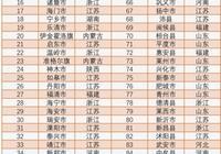 2018中國社科院中國百強縣名單