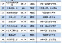 請問西安電子科技大學是什麼水平的211?