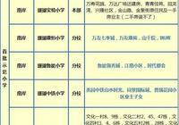 重慶知名小學劃片、學費等情況彙總,真學區房都在這了
