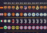 為什麼今年歐冠4強只有巴薩是聯賽冠軍,其他都不是,是不是歐冠含金量低了?