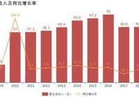 強生控股:2018年歸母淨利潤下降35.9%,降幅較去年收窄