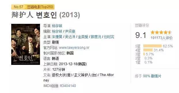 這些韓國劇情片 很多人都喜歡