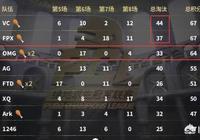 絕地求生PCL第1周決賽,黑馬VC奪冠,OMG第三,iFTY倒數第一,如何評價首周決賽?