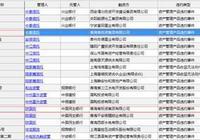 青投集團約28億債務逾期 融資租賃逾期超4億