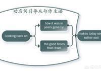 英語中非謂語動詞後面可以直接引導從句嗎?