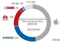 2019年Q1全球高端智能手機市場蔫了 中國品牌區域表現搶眼