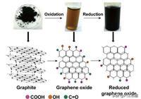 科技最前沿:新材料之王-石墨烯在3D打印和生物醫學的應用