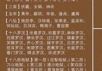 教你瞭解中國文化常識-這些名詞的含義,你能說出幾個?