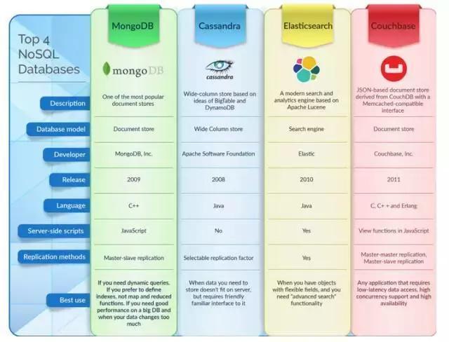 Java開發者該如何選擇合適的NoSQL?