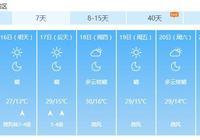 天氣丨銀川這周正式入夏,最高氣溫超過30℃~