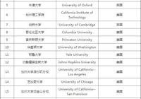 哈佛、麻省理工學院與牛津劍橋哪個更難被錄取?