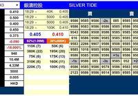 新股暗盤 | 銀濤控股(01943)暗盤收跌18% 每手虧450港元