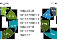 德勤:預計2019年香港新股市場融資額在1800-2500億港元
