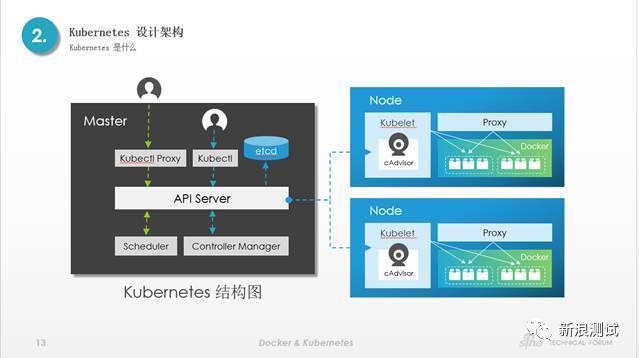 Docker&Kubernetes在新浪測試的應用與實踐