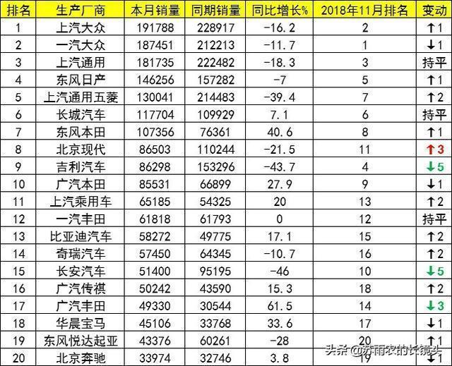 12月車企銷量排名:長城接替吉利成自主一哥