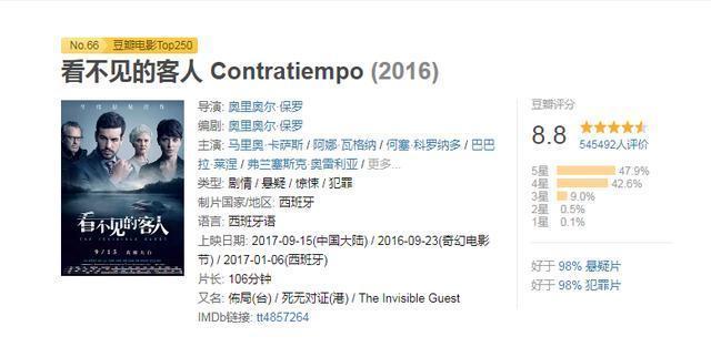 看不見的客人2:西班牙國內最高票房紀錄電影,強烈推薦!