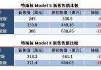 臺灣特斯拉降價比大陸還狠,臺灣車主崩潰