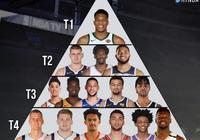 近日美媒將NBA25歲以下球星進行分檔,東契奇第4,字母哥第1,你覺得合理嗎?