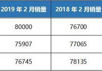 """2月日系銷量:馬自達""""腰斬""""日產、本田齊跌,豐田一枝獨秀!"""