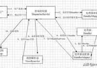 SSM框架相關基礎面試題整理