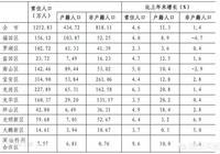 為什麼現在的深圳人口少了這麼多,人都在家發展嗎?