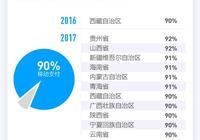 北上廣前十都沒進!支付寶發佈2017全民賬單,為什麼貴州、新疆這樣的偏遠地區移動支付反而更普及?