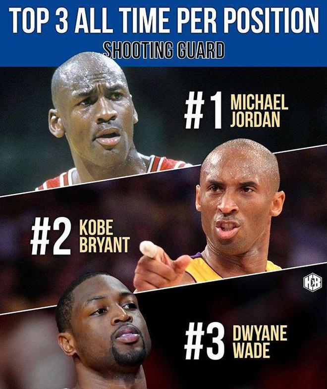 美媒評NBA各位置前三球員,現役四人入選三陣,詹姆斯一騎絕塵!