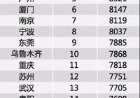 朋友說男生在深圳月薪沒有1.5W都覺得很菜,大家工資都那麼高嗎?