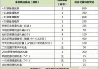 DNF策劃圈錢升級,增幅11券,強化12券明碼標價3492元,你如何評價?