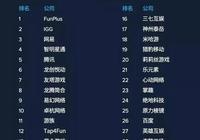 騰訊、網易不是2018出海收入榜榜首?原來海外玩家愛別的遊戲
