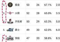 NBA常規賽西部排名中,第2-4名和第6-8名的競爭情況怎麼樣?關注點有哪些?