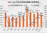 北京利用外商直接投資發展歷程及規模分析