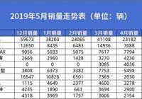 5月MPV銷量排名:神車被吐槽最多,混動車型銷量暴漲