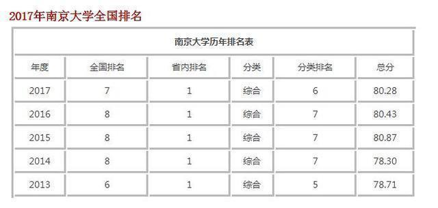 南京大學在全國排名第幾?