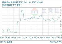 生意社:本週豆粕價格上漲(9月4日-9月8日)